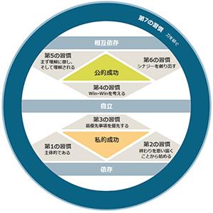 7つの習慣イメージ図
