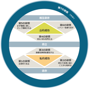 7つの習慣サイクル