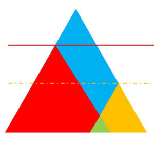 シナジー効果のイメージ図